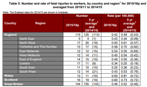fatalities in construction HSE area table